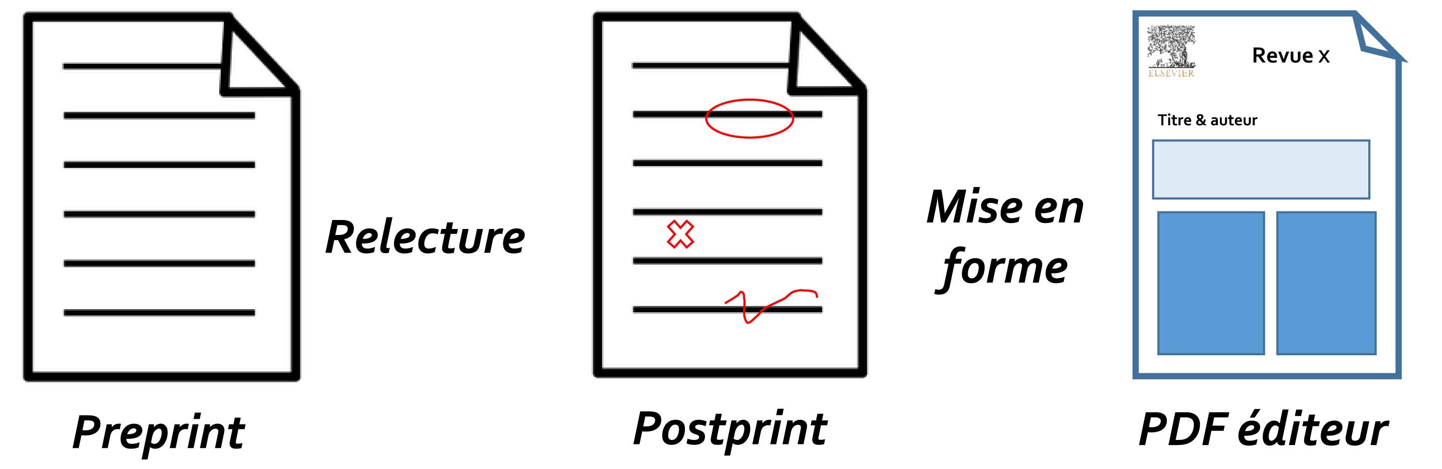 Schéma post print